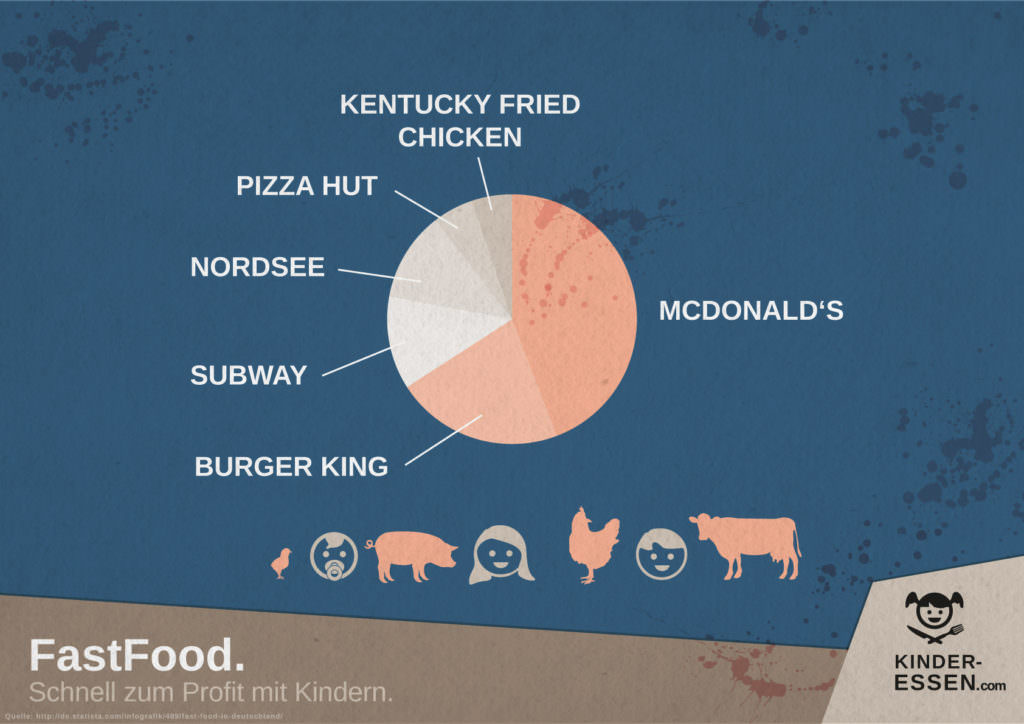 Infografik: Fast Food in Zahlen
