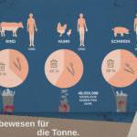 Infografik: Produziert für die Tonne